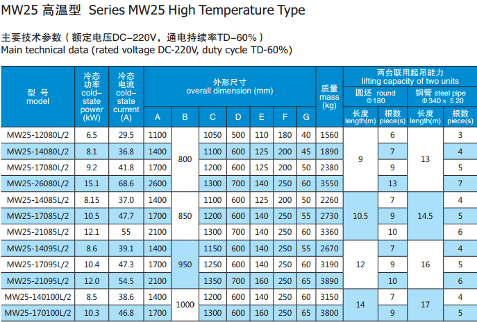 MW25 HIGH TEMPERATURE.png